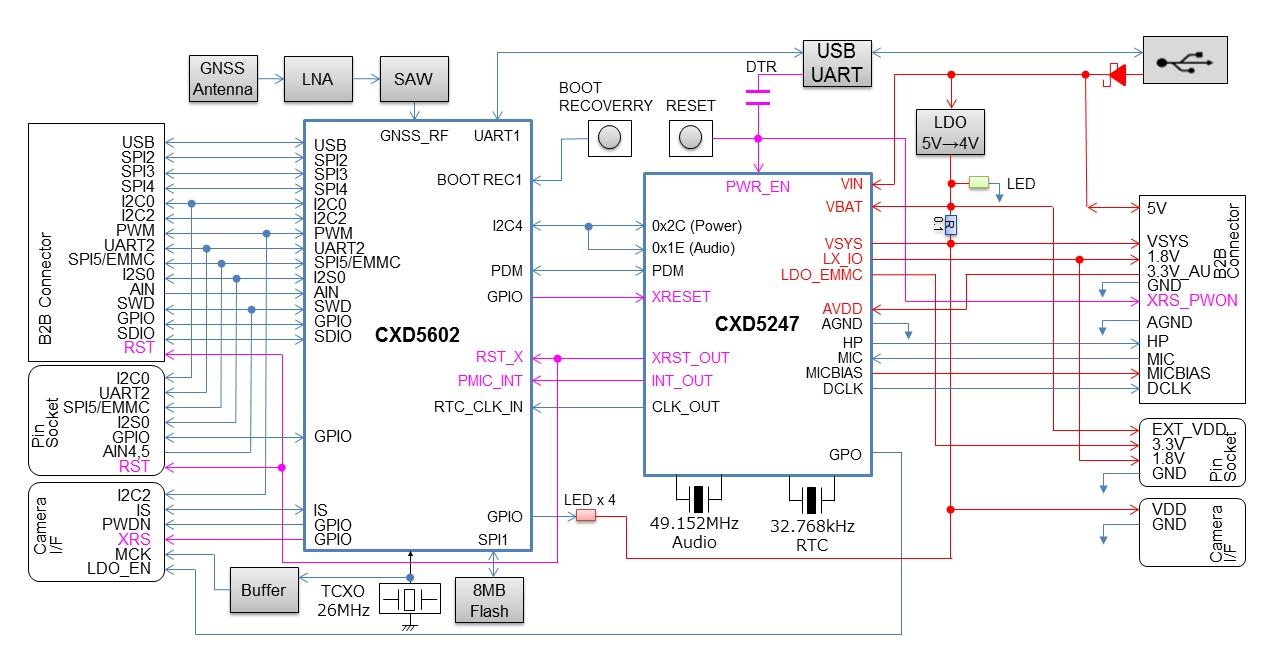 block diagram mainboard