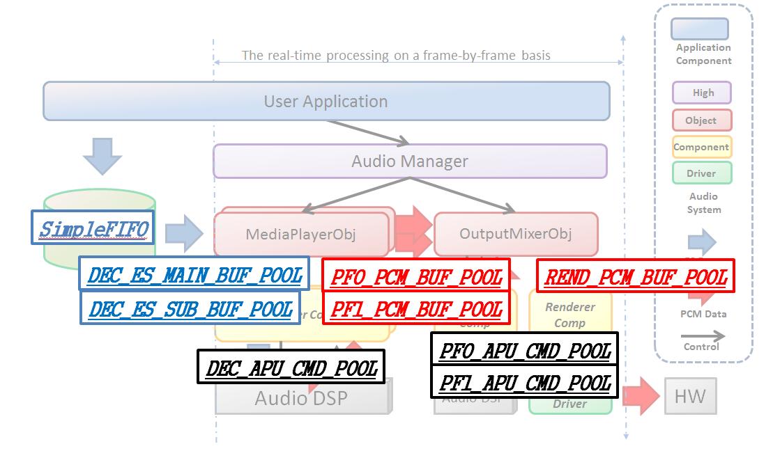 Audio Player Pool ID