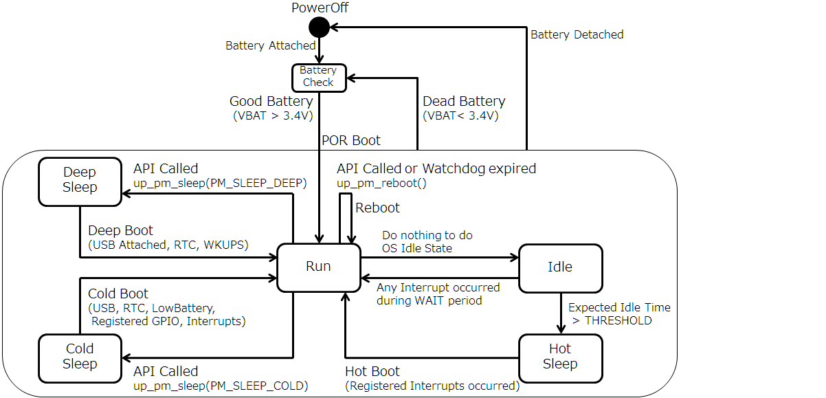 Power State Diagram