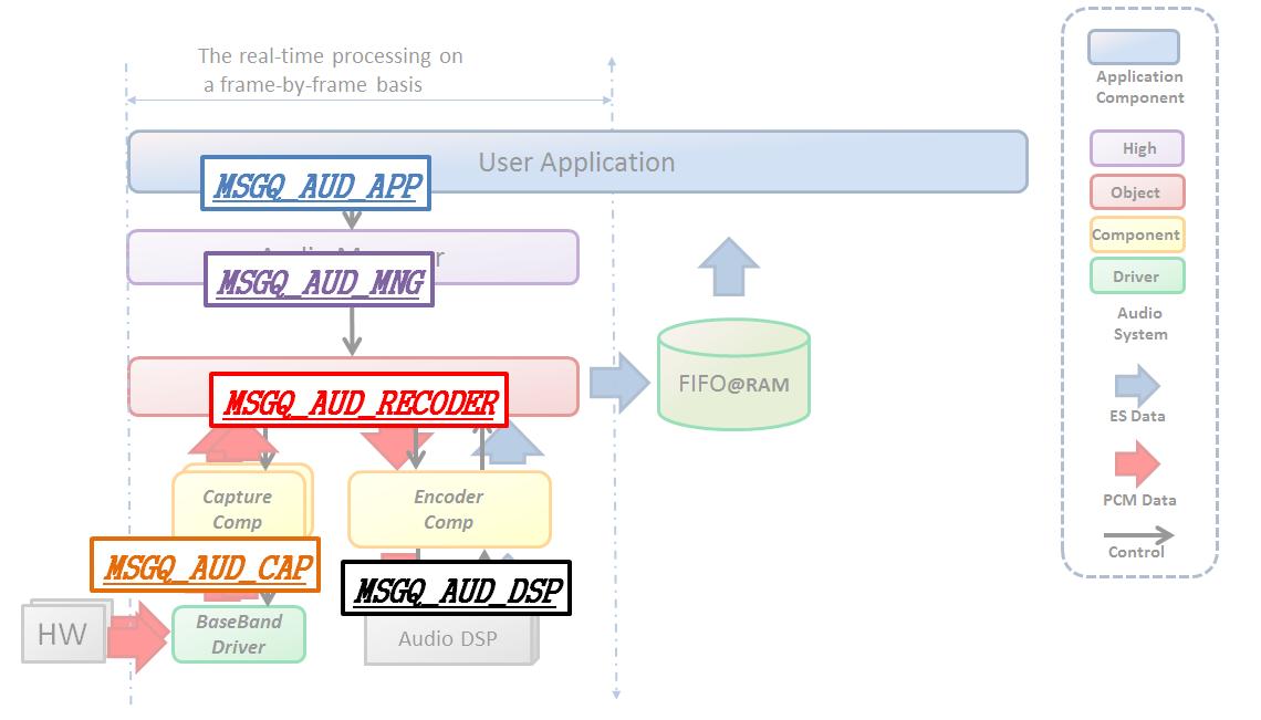 Audio Recorder Message ID