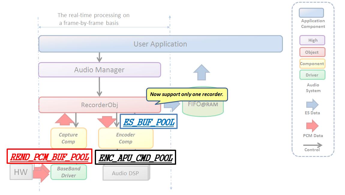 Audio Recorder Pool ID