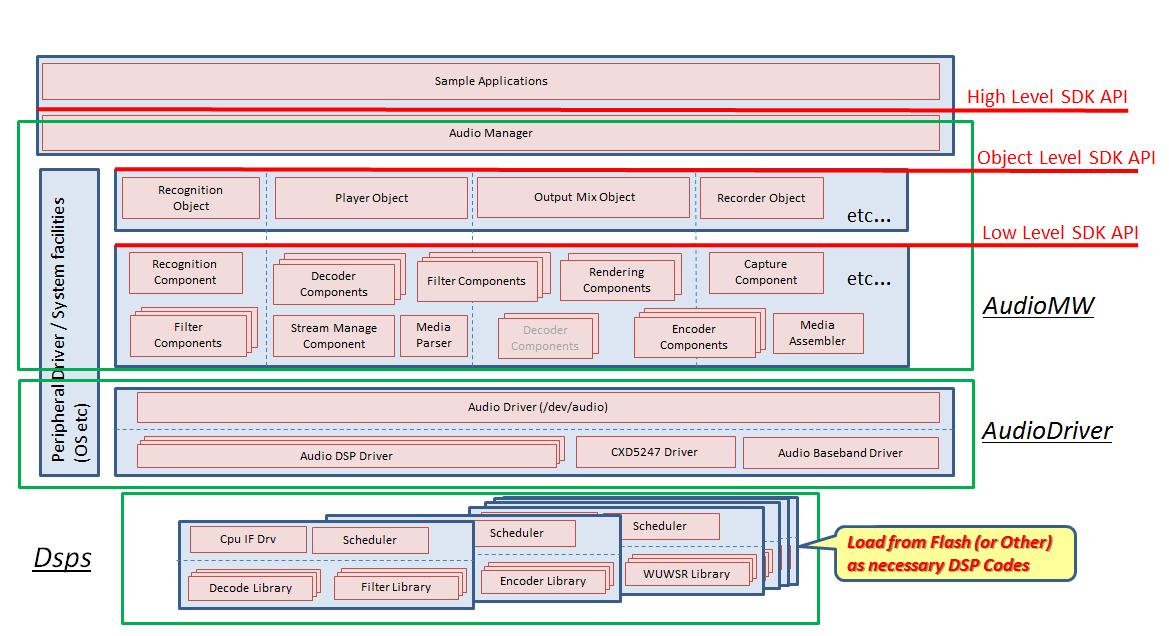 Audio Sub-system Stack Diagram