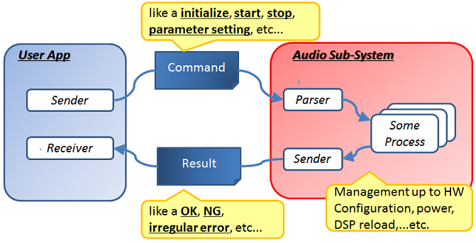 Audio HighLevel Command System