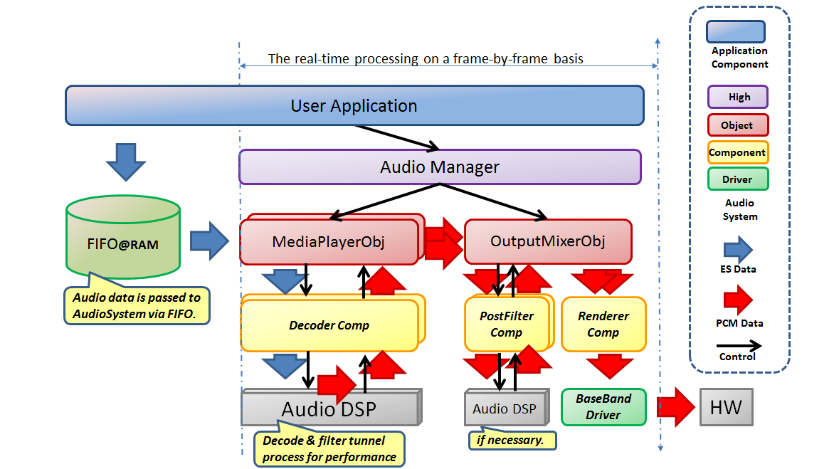 Audio player dataflow