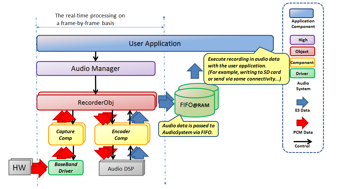 Audio Recorder Dataflow