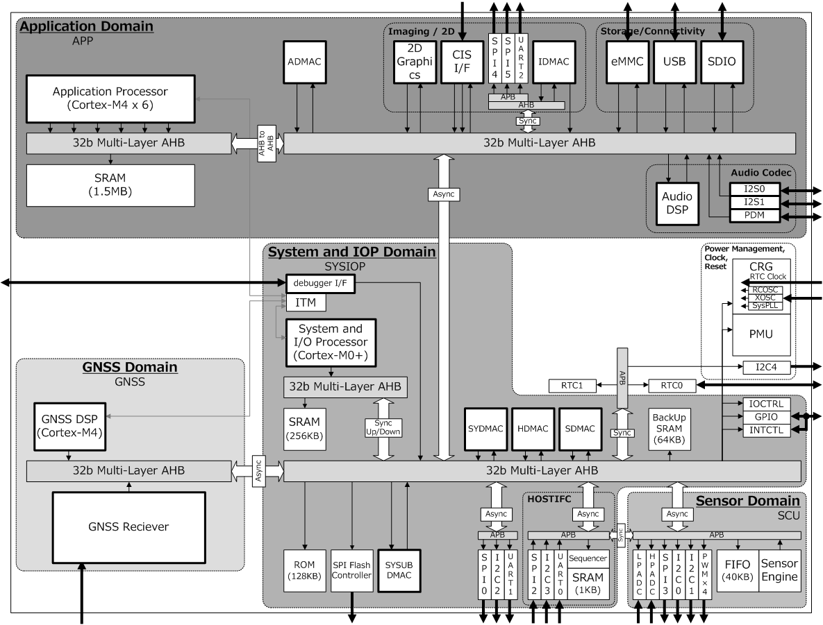 CXD5602 blockdiagram