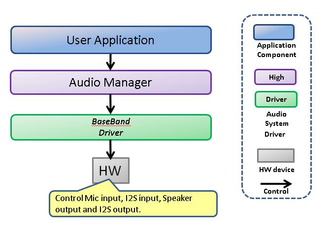 Audio Through Dataflow