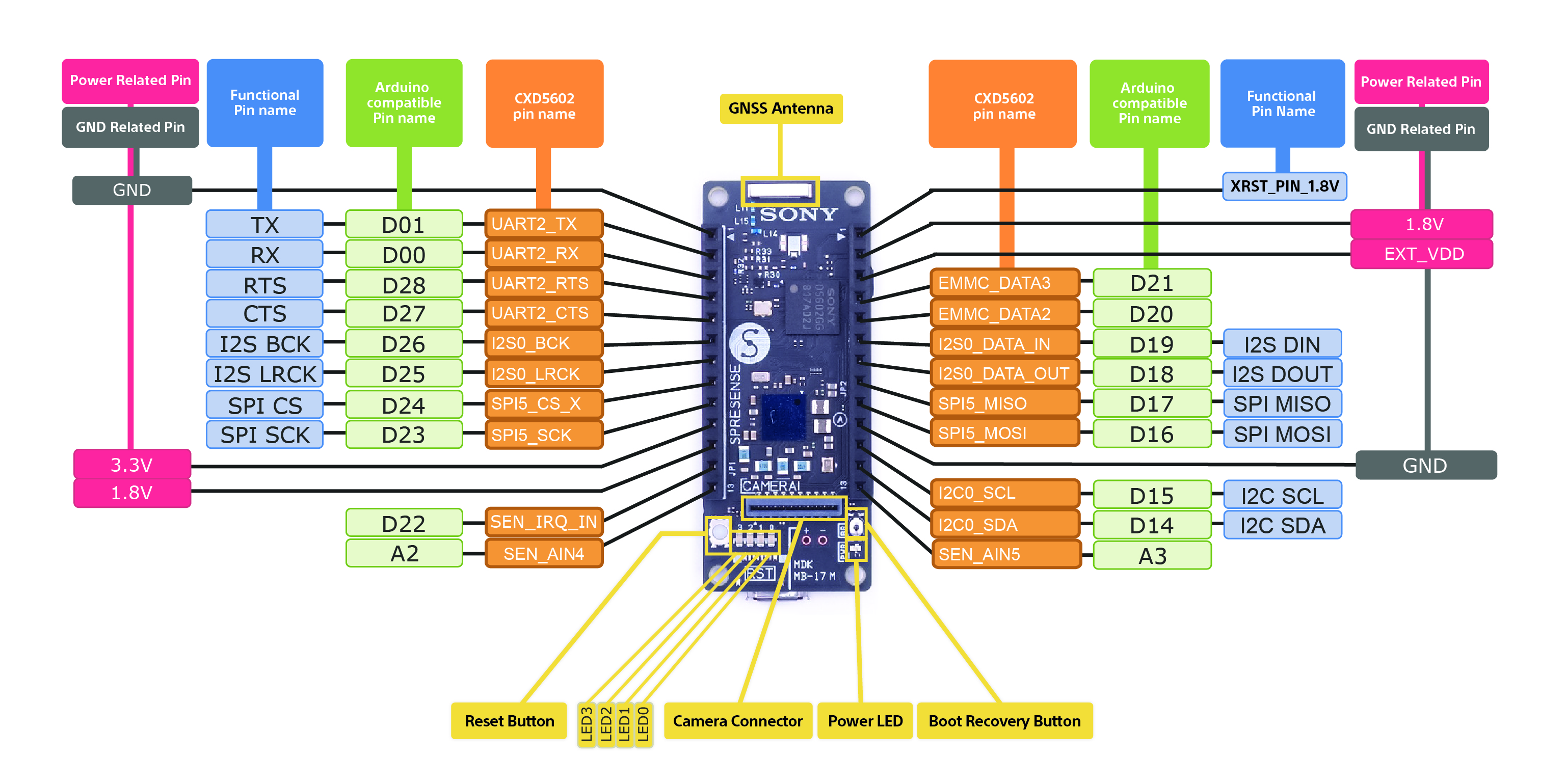 overview hardware mainboard signal