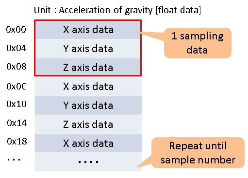 Data format of Accelerometer