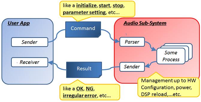 Audio HighLevel Command System