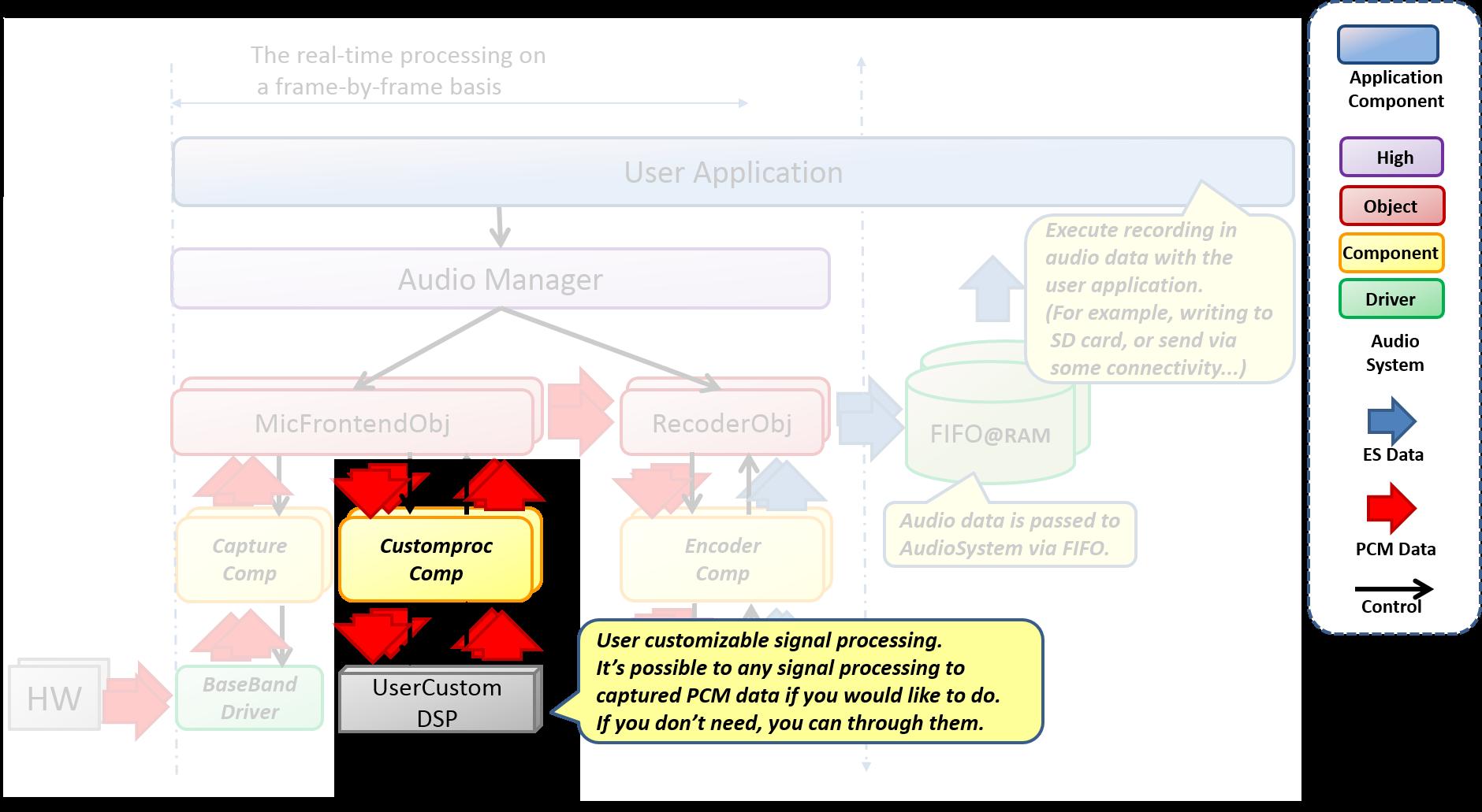 Audio recorder preprocess
