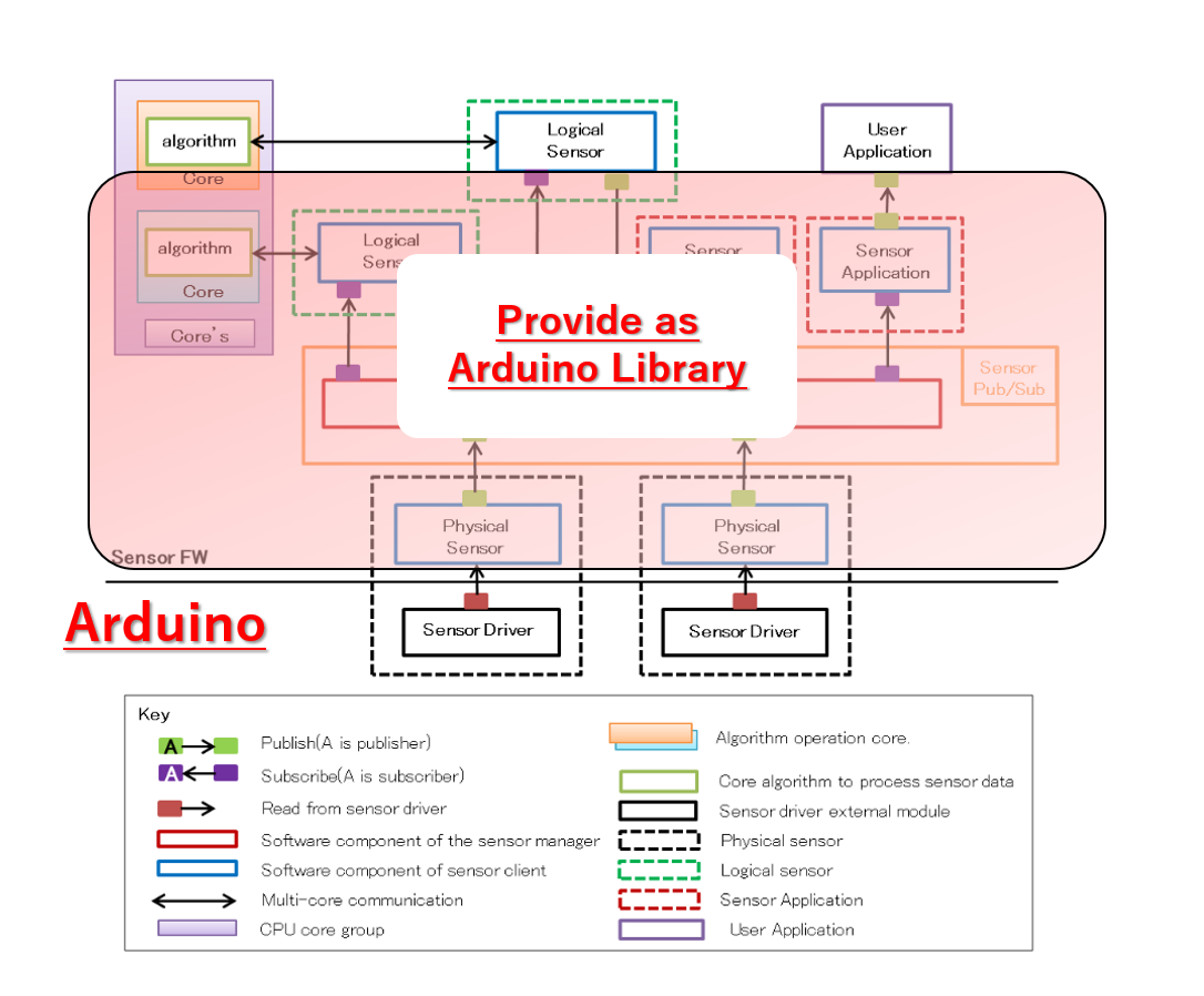 Sensor Framework(Publish/subscribe) Architecture