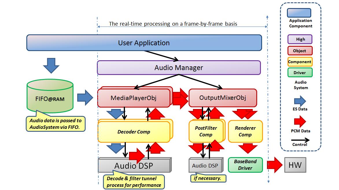 Audio player dataflow