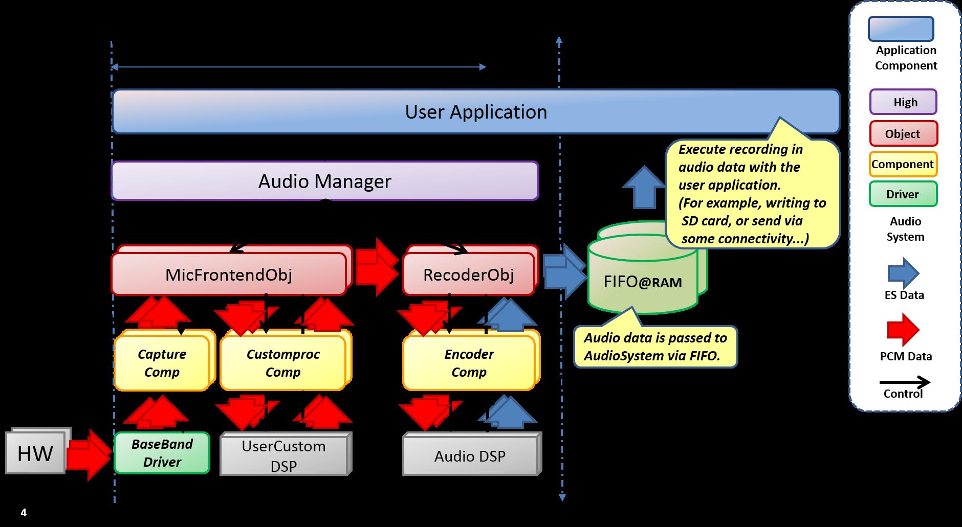 Audio Recorder Dataflow