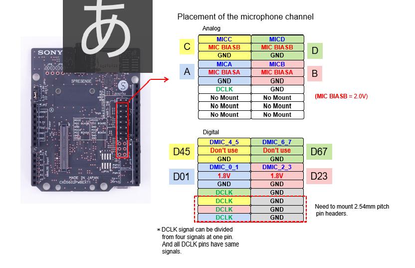 Hardware documents - Spresense - Sony Developer World