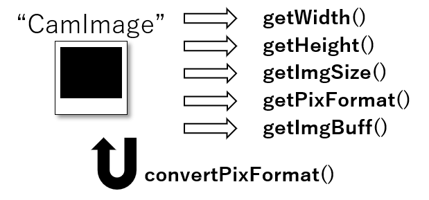 Arduino Camera Image Recognition