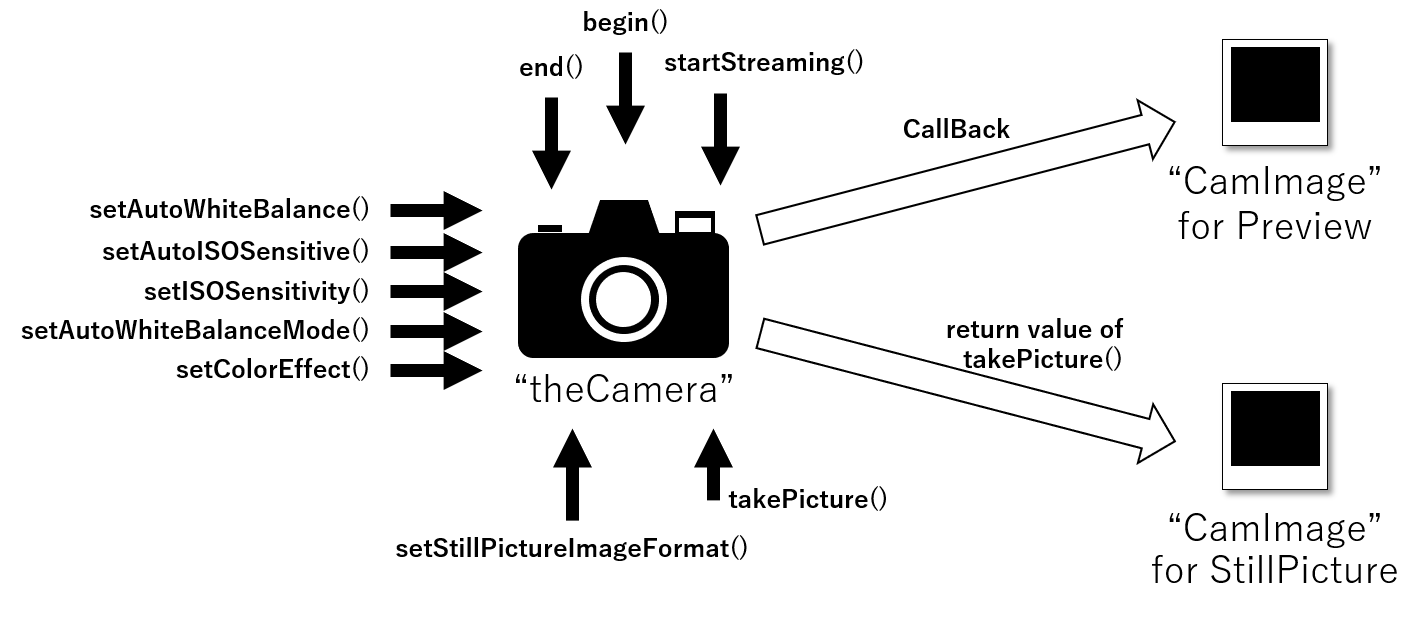arduino camera overview