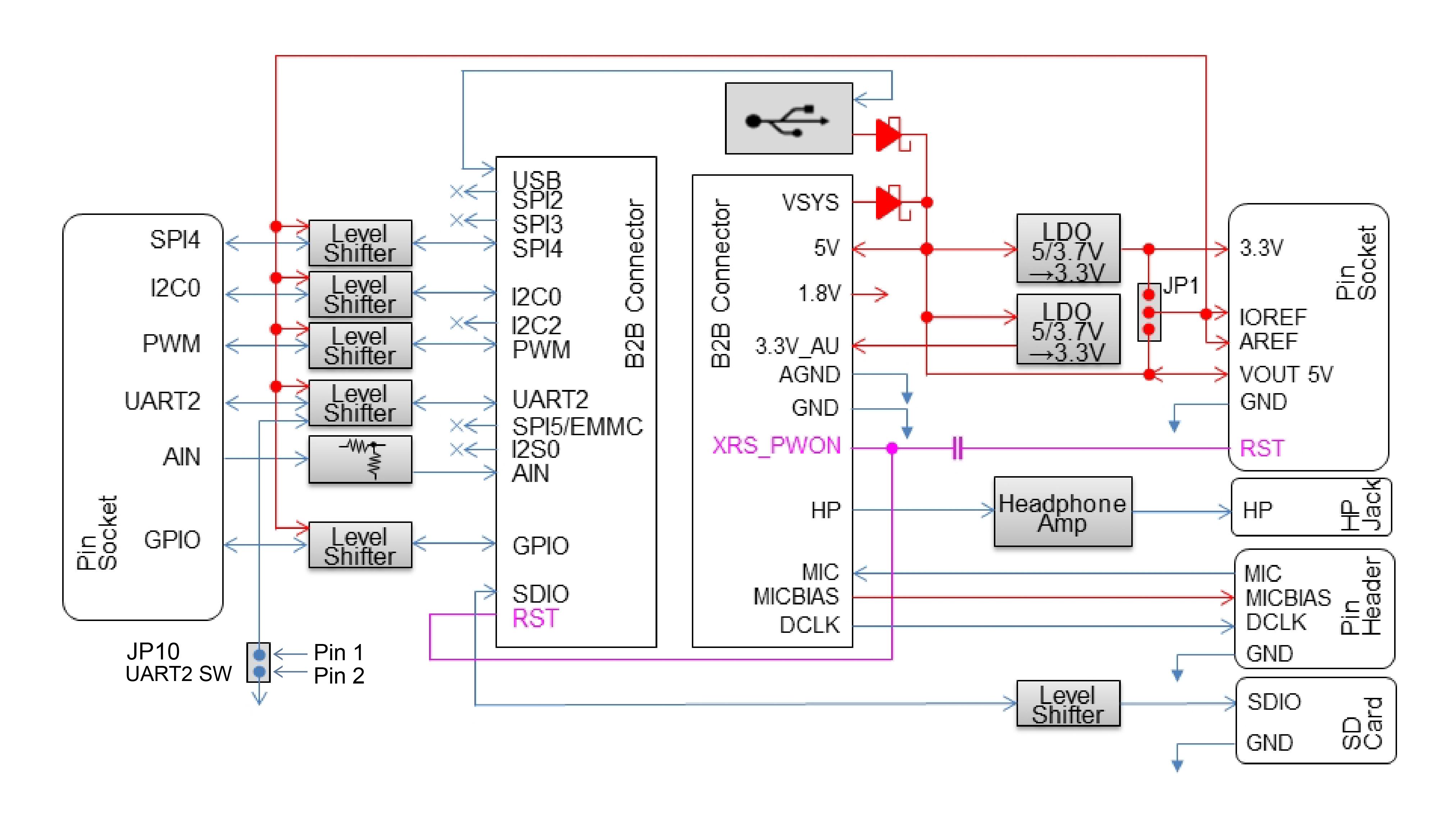 block diagram extboard