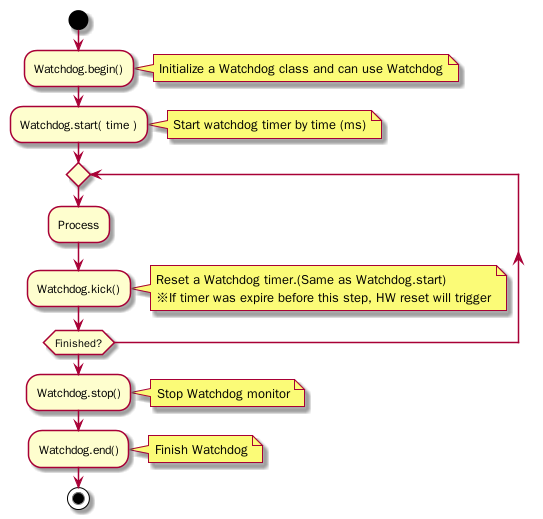 Spresense Arduino IDE developer guide - Spresense - Sony