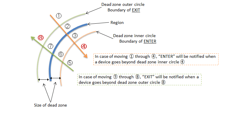 Geofence Dead Zone