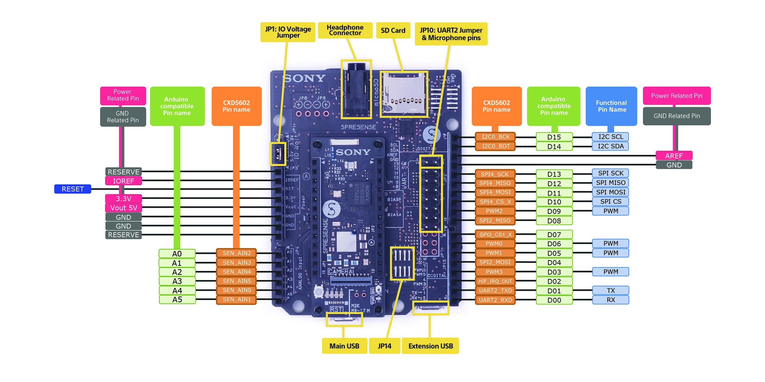 overview hardware extboard signal