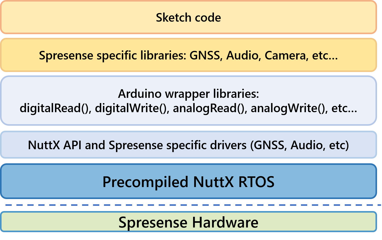 overview software SDK structure
