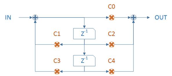 IIR filter block diagram
